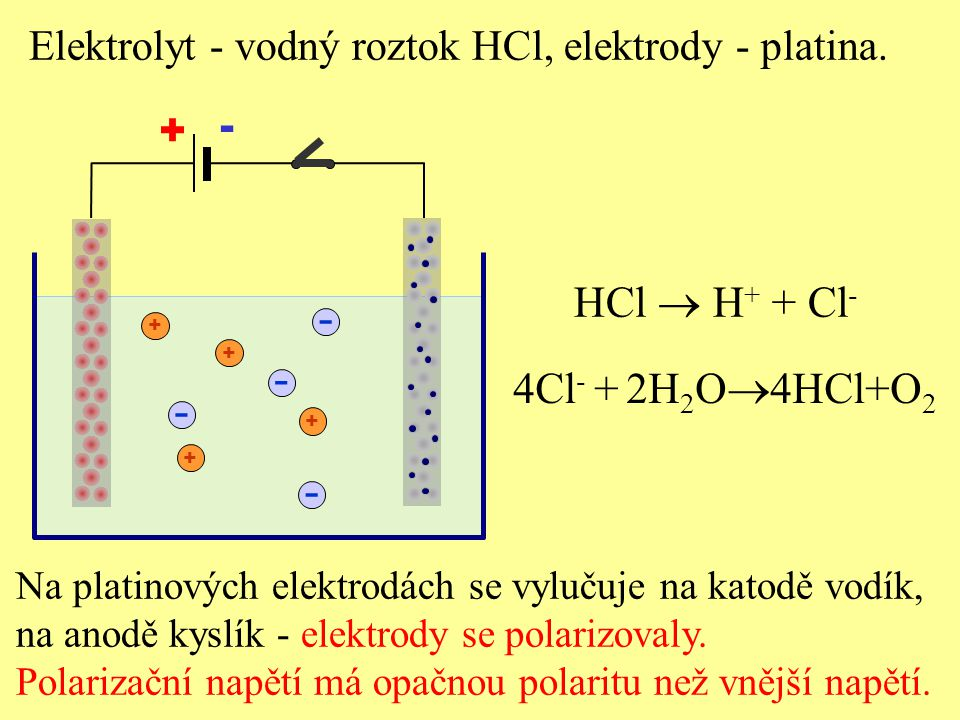 Graf závislosti elektrického proudu na elektrickém napětí v elektrolytu Polarizační napětí má horní hranici - rozkladné napětí U r.