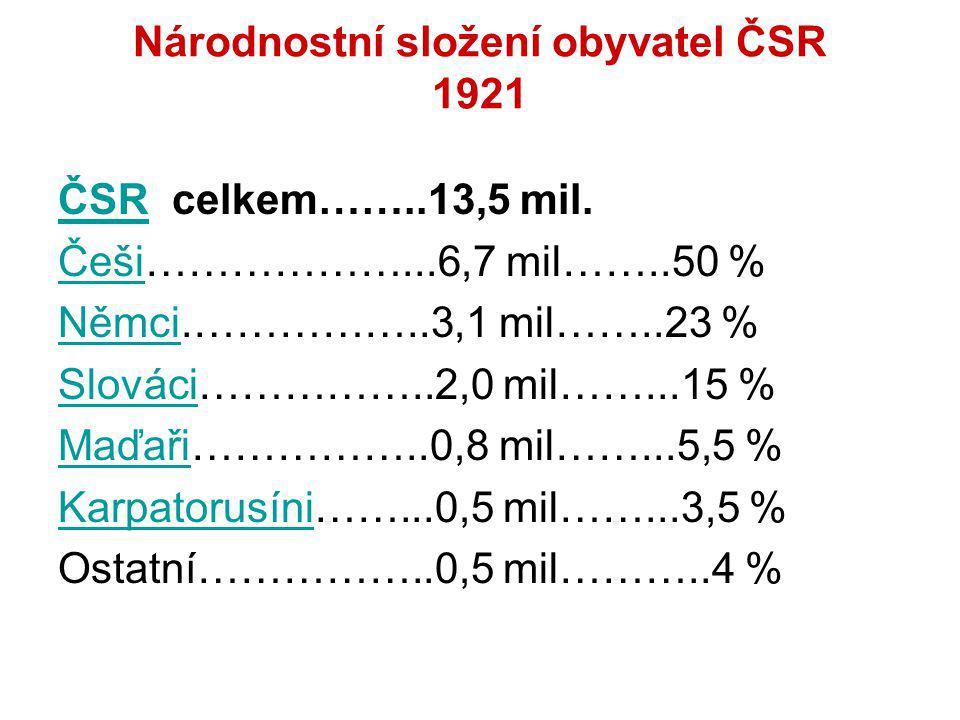 Národnostní složení obyvatel ČSR 1921 ČSRČSR celkem……..13,5 mil. ČešiČeši………………...6,7 mil……..50 % NěmciNěmci.……………..3,1 mil……..23 % SlováciSlováci…………