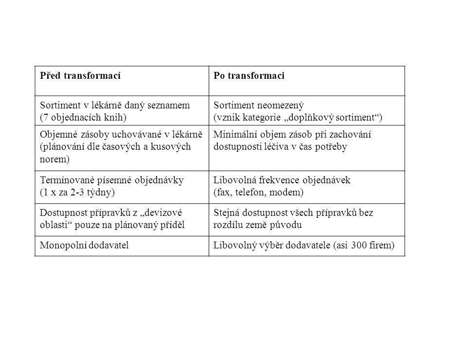 """Před transformacíPo transformaci Sortiment v lékárně daný seznamem (7 objednacích knih) Sortiment neomezený (vznik kategorie """"doplňkový sortiment ) Objemné zásoby uchovávané v lékárně (plánování dle časových a kusových norem) Minimální objem zásob při zachování dostupnosti léčiva v čas potřeby Termínované písemné objednávky (1 x za 2-3 týdny) Libovolná frekvence objednávek (fax, telefon, modem) Dostupnost přípravků z """"devizové oblasti pouze na plánovaný příděl Stejná dostupnost všech přípravků bez rozdílu země původu Monopolní dodavatelLibovolný výběr dodavatele (asi 300 firem)"""