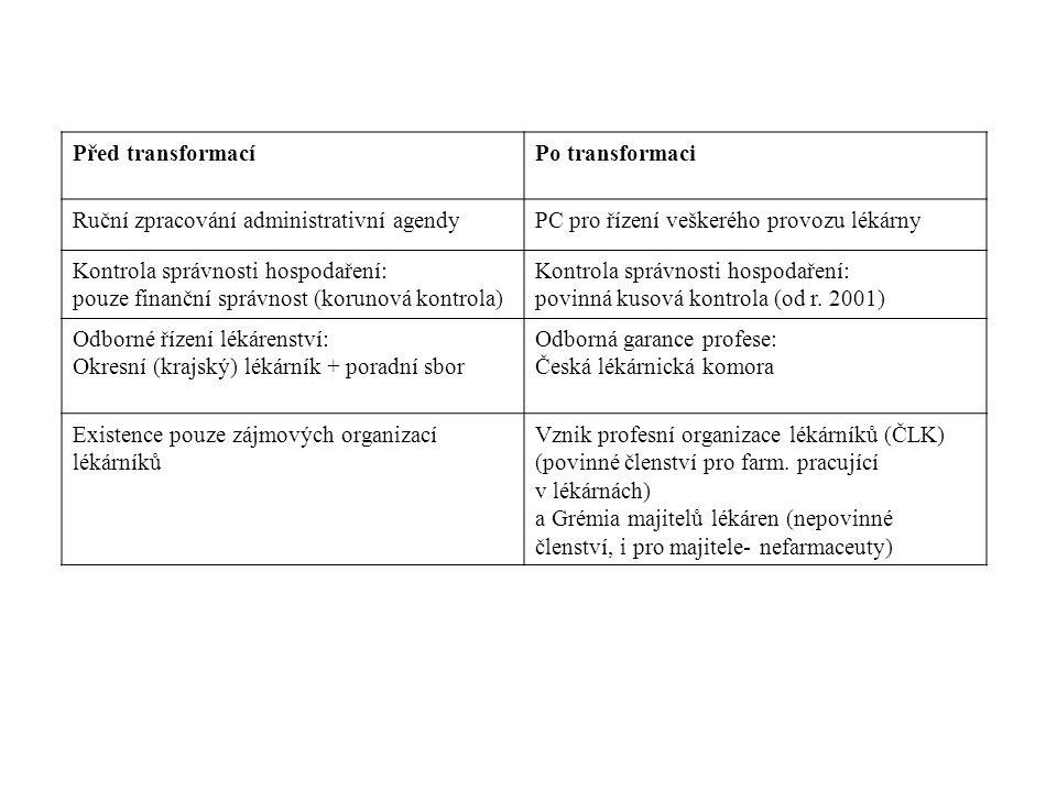 Před transformacíPo transformaci Ruční zpracování administrativní agendyPC pro řízení veškerého provozu lékárny Kontrola správnosti hospodaření: pouze finanční správnost (korunová kontrola) Kontrola správnosti hospodaření: povinná kusová kontrola (od r.
