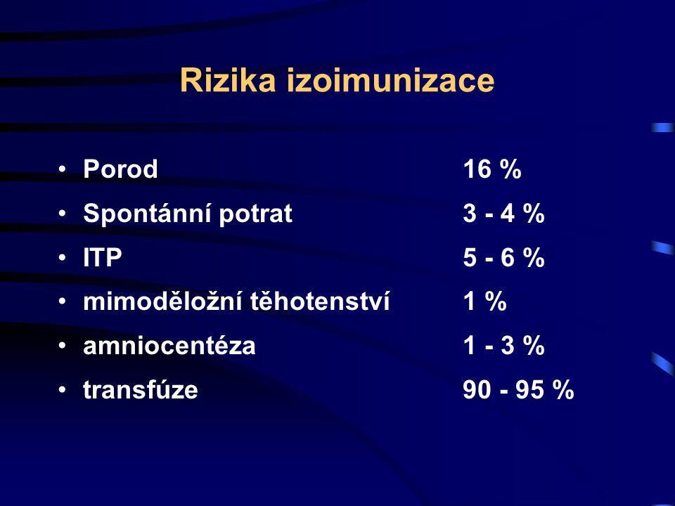 Rizika izoimunizace Porod16 % Spontánní potrat3 - 4 % ITP5 - 6 % mimoděložní těhotenství 1 % amniocentéza1 - 3 % transfúze90 - 95 %