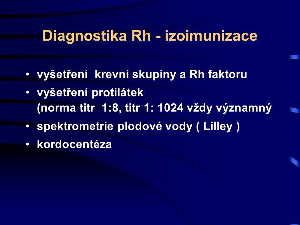 Diagnostika Rh - izoimunizace vyšetření krevní skupiny a Rh faktoru vyšetření protilátek (norma titr 1:8, titr 1: 1024 vždy významný spektrometrie plo