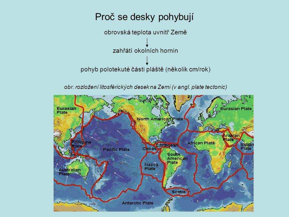Proč se desky pohybují obrovská teplota uvnitř Země zahřátí okolních hornin pohyb polotekuté části pláště (několik cm/rok) obr. rozložení litosférický