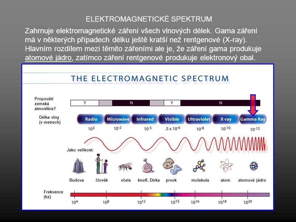ELEKTROMAGNETICKÉ SPEKTRUM Zahrnuje elektromagnetické záření všech vlnových délek. Gama záření má v některých případech délku ještě kratší než rentgen