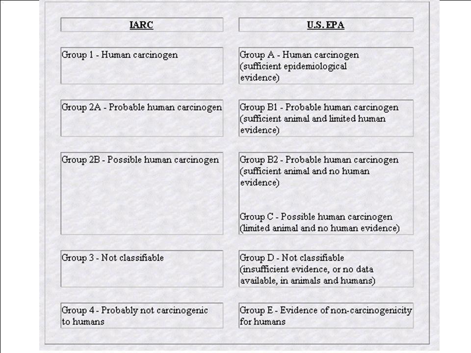 Klasifikace karcinogenů IARC (International Agency for Research on Cancer) - součást WHO Třída I - látka je karcinogenní pro člověka Třída IIA- látka je pravděpodobně karcinogenní pro člověka Třída II B- látka je možná karcinogenní pro člověka Třída III- látka není klasifikována jako možný karcinogen Třída IV- látka je pravděpodobně není karcinogenní US EPA (United States Environmental Protection Agency) Kategorie A - lidský karcinogen Kategorie B1 - pravděpodobný lidský karcinogen - omezené studie na lidech Kategorie B2 - pravděpodobný lidský karcinogen - žádné studie na lidech Kategorie C - možný lidský karcinogen Kategorie D - není klasifikován jako karcinogen Kategorie E - prokazatelně nekarcinogenní