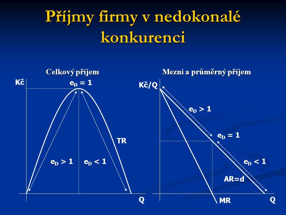 Příjmy firmy v nedokonalé konkurenci Celkový příjem Mezní a průměrný příjem QQ MR e D = 1 e D < 1e D > 1 TR e D = 1 e D < 1 e D > 1 Kč/Q AR=d Kč