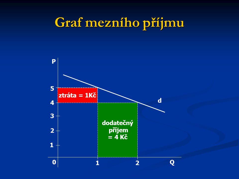 Graf mezního příjmu dodatečný příjem = 4 Kč ztráta = 1Kč d Q0 12 P 1 2 3 4 5