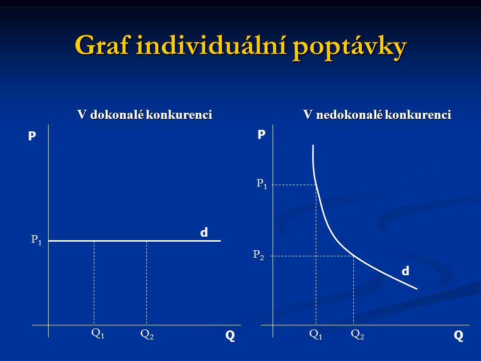 Graf individuální poptávky V dokonalé konkurenci V nedokonalé konkurenci QQ P P d d P1P1 Q1Q1 Q2Q2 P1P1 P2P2 Q2Q2 Q1Q1