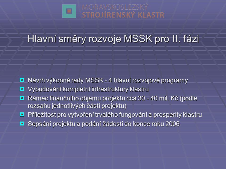 Návrh výkonné rady MSSK - 4 hlavní rozvojové programy Vybudování kompletní infrastruktury klastru Rámec finančního objemu projektu cca 30 - 40 mil.