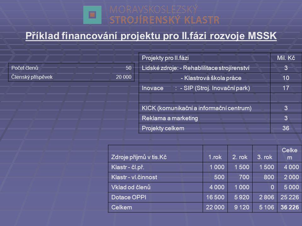 Projekty pro II.fáziMil.