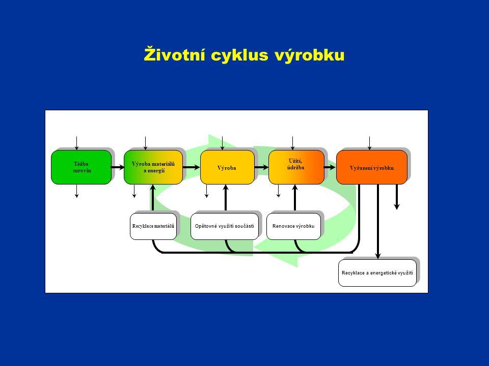 Životní cyklus výrobku Těžba surovin Těžba surovin Výroba materiálů a energií Výroba Užití, údržba Užití, údržba Opětovné využití součástí Recyklace m