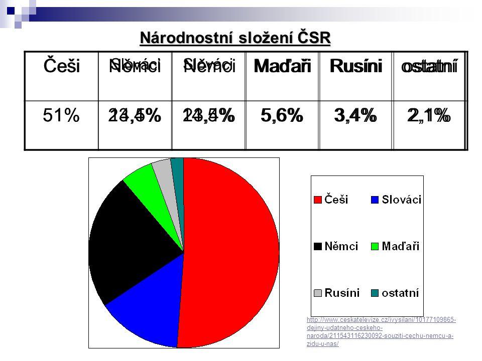 Češi Slováci NěmciMaďařiRusíniostatní 51%14,5%23,4%5,6%3,4%2,1% Národnostní složení ČSR http://www.ceskatelevize.cz/ivysilani/10177109865- dejiny-udat