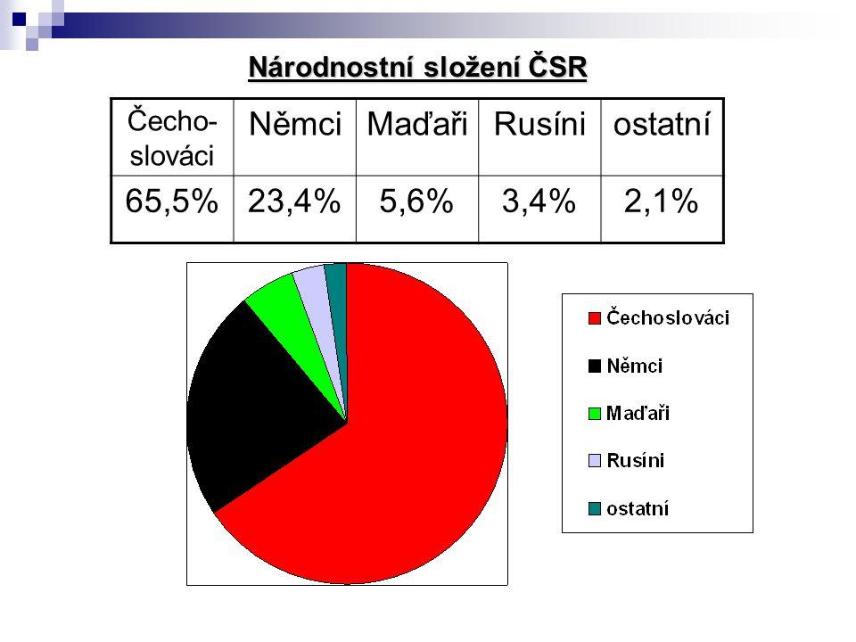 Čecho- slováci NěmciMaďařiRusíniostatní 65,5%23,4%5,6%3,4%2,1% Národnostní složení ČSR