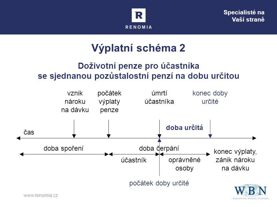 Specialisté na Vaší straně www.renomia.cz Doba určitá čas konec doby určité úmrtí účastníka doba určitá počátek doby určité