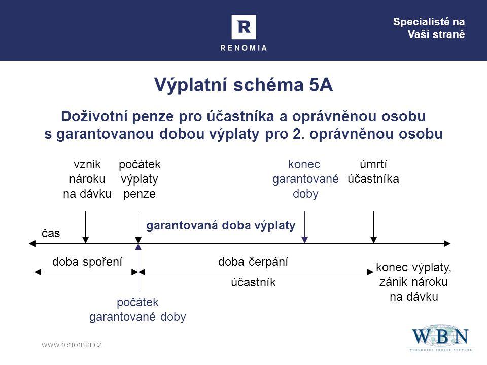 Specialisté na Vaší straně www.renomia.cz Výplatní schéma 5B Doživotní penze pro účastníka a oprávněnou osobu s garantovanou dobou výplaty pro 2.