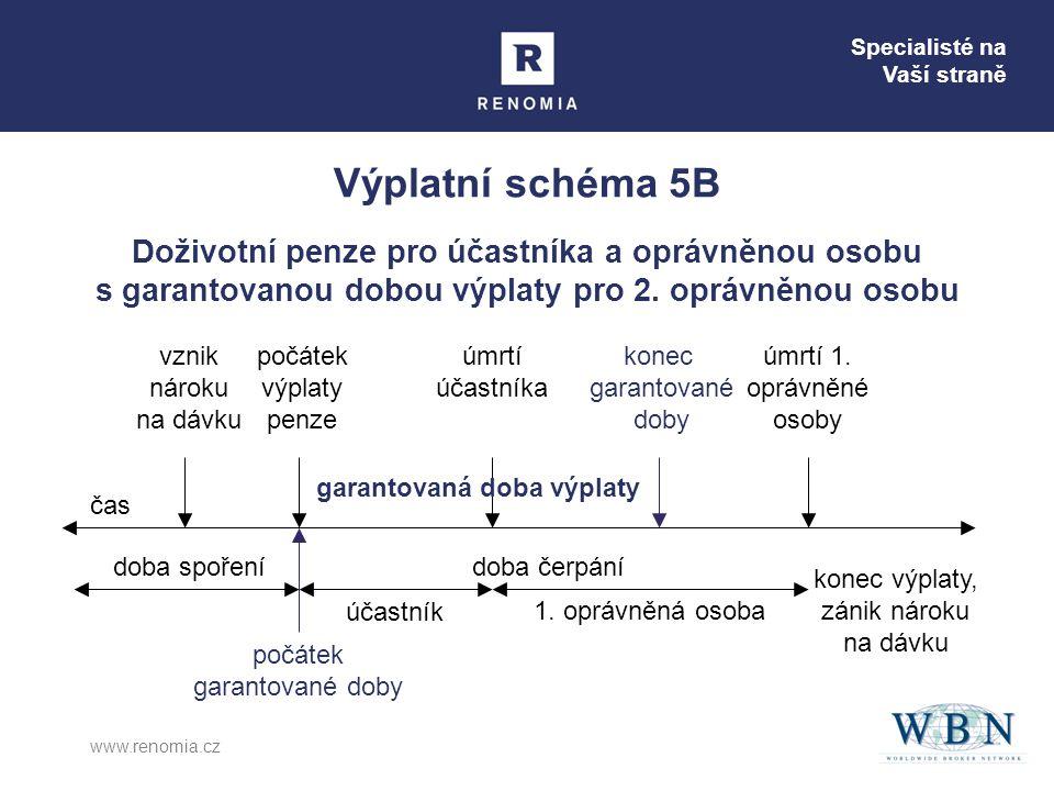 Specialisté na Vaší straně www.renomia.cz Výplatní schéma 5C Doživotní penze pro účastníka a oprávněnou osobu s garantovanou dobou výplaty pro 2.