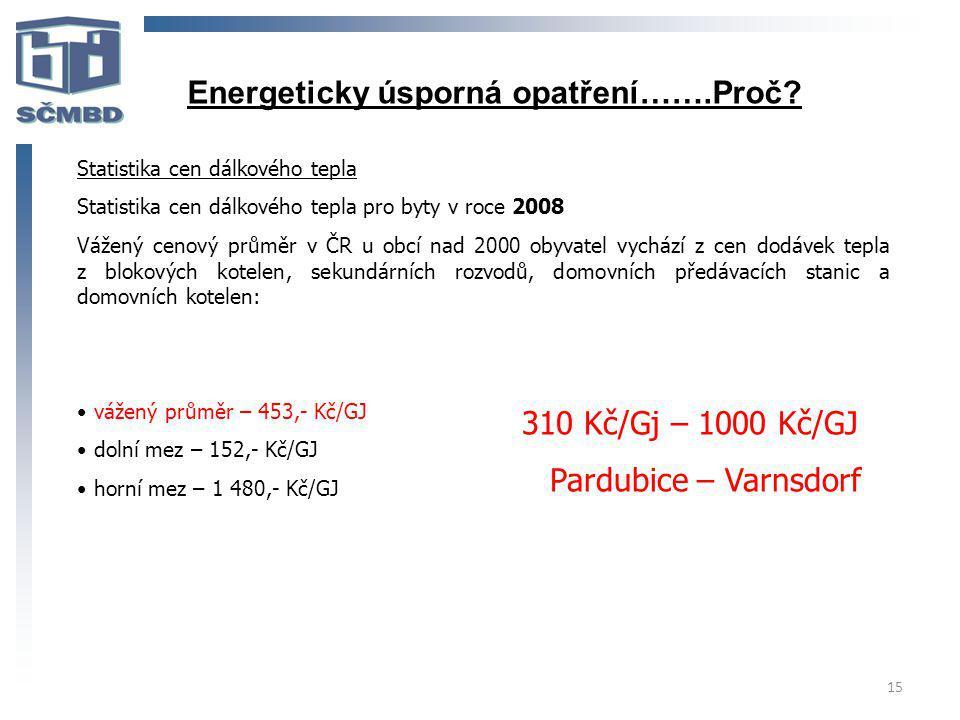 15 Statistika cen dálkového tepla Statistika cen dálkového tepla pro byty v roce 2008 Vážený cenový průměr v ČR u obcí nad 2000 obyvatel vychází z cen dodávek tepla z blokových kotelen, sekundárních rozvodů, domovních předávacích stanic a domovních kotelen: vážený průměr – 453,- Kč/GJ dolní mez – 152,- Kč/GJ horní mez – 1 480,- Kč/GJ 310 Kč/Gj – 1000 Kč/GJ Pardubice – Varnsdorf Energeticky úsporná opatření…….Proč?