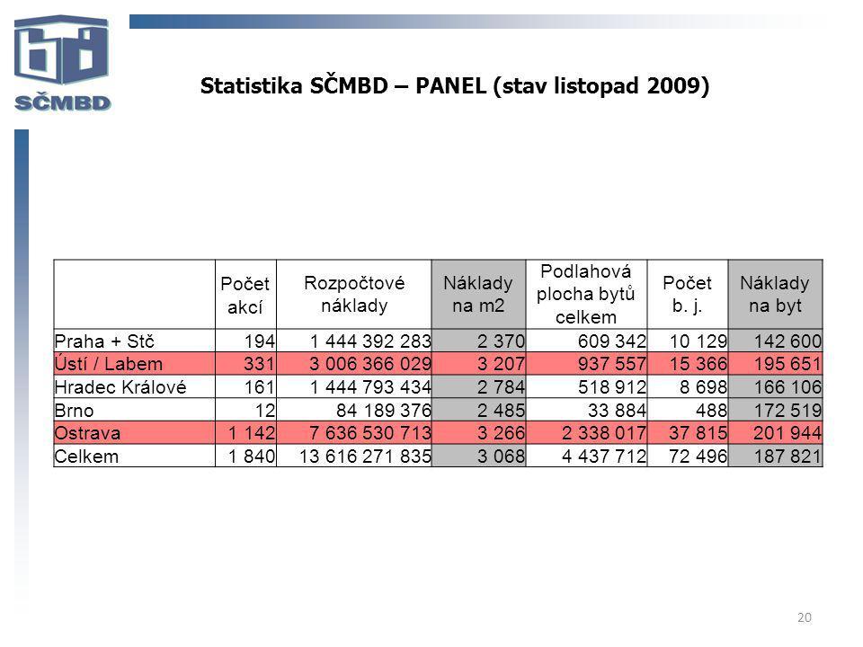 20 Statistika SČMBD – PANEL (stav listopad 2009) Počet akcí Rozpočtové náklady Náklady na m2 Podlahová plocha bytů celkem Počet b. j. Náklady na byt P