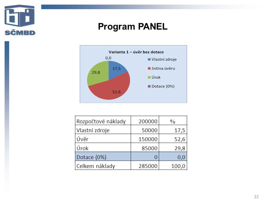 22 Program PANEL Rozpočtové náklady200000 % Vlastní zdroje5000017,5 Úvěr15000052,6 Úrok8500029,8 Dotace (0%)00,0 Celkem náklady285000100,0