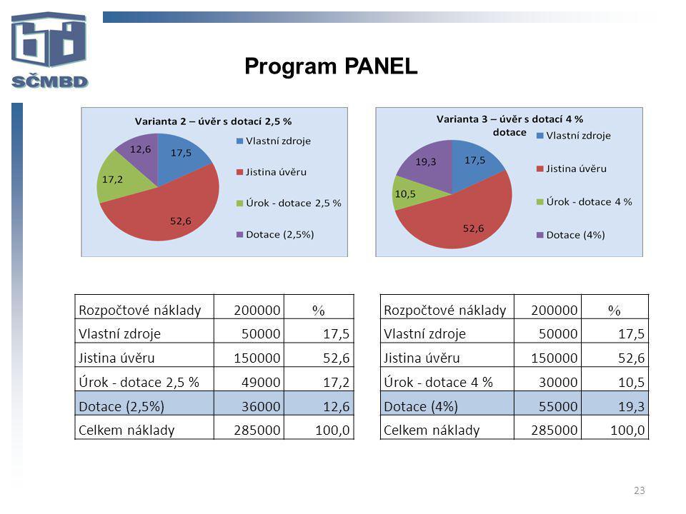 23 Program PANEL Rozpočtové náklady200000 % Vlastní zdroje5000017,5 Jistina úvěru15000052,6 Úrok - dotace 4 %3000010,5 Dotace (4%)5500019,3 Celkem náklady285000100,0 Rozpočtové náklady200000 % Vlastní zdroje5000017,5 Jistina úvěru15000052,6 Úrok - dotace 2,5 %4900017,2 Dotace (2,5%)3600012,6 Celkem náklady285000100,0