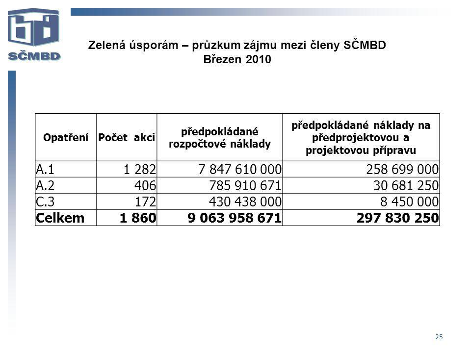 25 Zelená úsporám – průzkum zájmu mezi členy SČMBD Březen 2010 OpatřeníPočet akci předpokládané rozpočtové náklady předpokládané náklady na předprojek