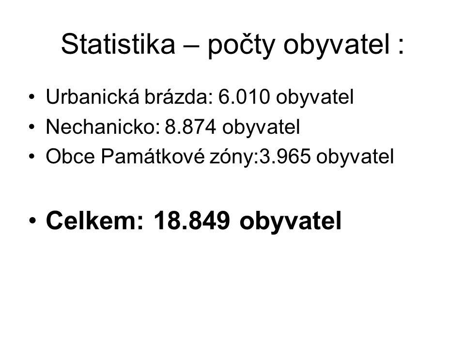 Statistika – počty obyvatel : Urbanická brázda: 6.010 obyvatel Nechanicko: 8.874 obyvatel Obce Památkové zóny:3.965 obyvatel Celkem: 18.849 obyvatel