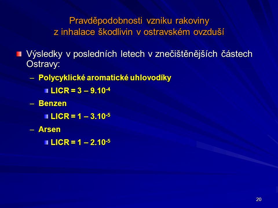 20 Pravděpodobnosti vzniku rakoviny z inhalace škodlivin v ostravském ovzduší Výsledky v posledních letech v znečištěnějších částech Ostravy: –Polycyklické aromatické uhlovodíky LICR = 3 – 9.10 -4 –Benzen LICR = 1 – 3.10 -5 –Arsen LICR = 1 – 2.10 -5