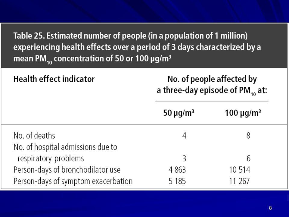 19 Charakterizace karcinogenních rizik Celoživotní karcinogenní riziko = pravděpodobnost vzniku nových novotvarů v exponované populaci LICR < 10 -6 všeobecně přijatelné riziko 10 -6 < LICR < 10 -4 přijatelnost závisí na dalších informacích LICR > 10 -4 nepřijatelné riziko