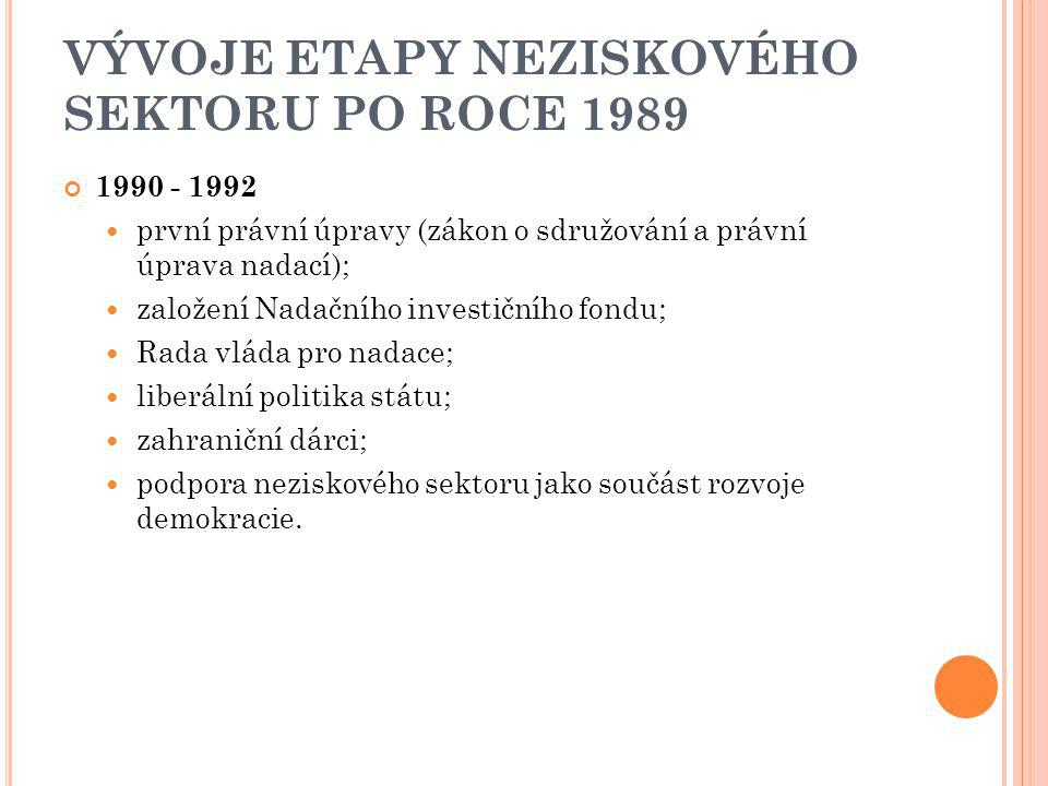 VÝVOJE ETAPY NEZISKOVÉHO SEKTORU PO ROCE 1989 1990 - 1992 první právní úpravy (zákon o sdružování a právní úprava nadací); založení Nadačního investič