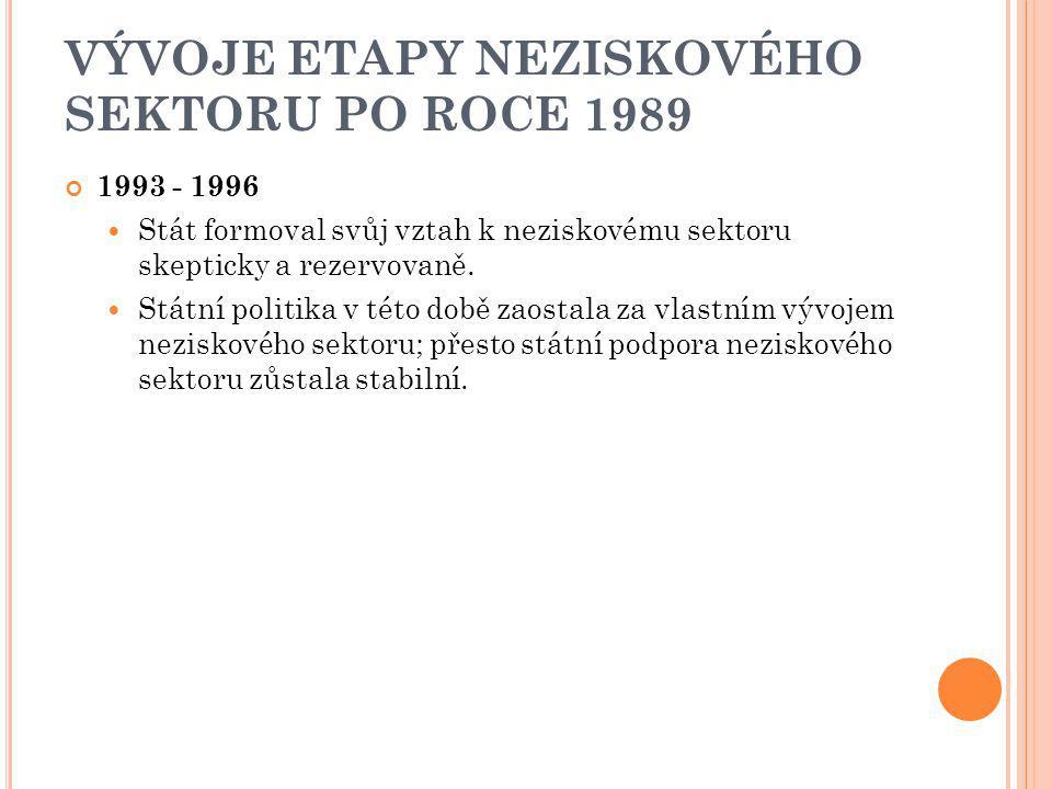 VÝVOJE ETAPY NEZISKOVÉHO SEKTORU PO ROCE 1989 1993 - 1996 Stát formoval svůj vztah k neziskovému sektoru skepticky a rezervovaně. Státní politika v té