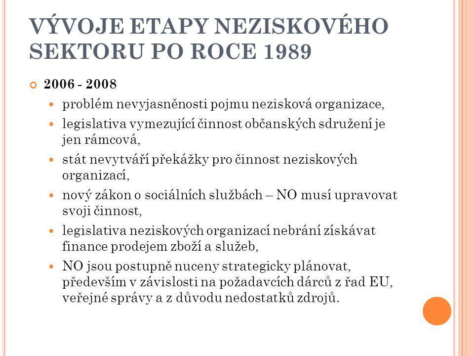 VÝVOJE ETAPY NEZISKOVÉHO SEKTORU PO ROCE 1989 2006 - 2008 problém nevyjasněnosti pojmu nezisková organizace, legislativa vymezující činnost občanských