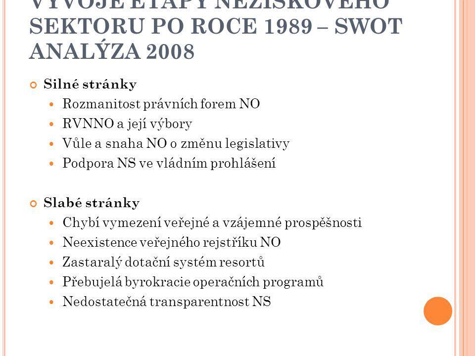 VÝVOJE ETAPY NEZISKOVÉHO SEKTORU PO ROCE 1989 – SWOT ANALÝZA 2008 Silné stránky Rozmanitost právních forem NO RVNNO a její výbory Vůle a snaha NO o zm