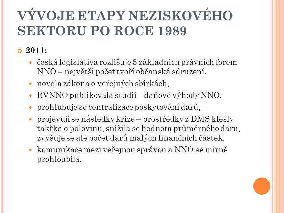 VÝVOJE ETAPY NEZISKOVÉHO SEKTORU PO ROCE 1989 2011: česká legislativa rozlišuje 5 základních právních forem NNO – největší počet tvoří občanská sdruže