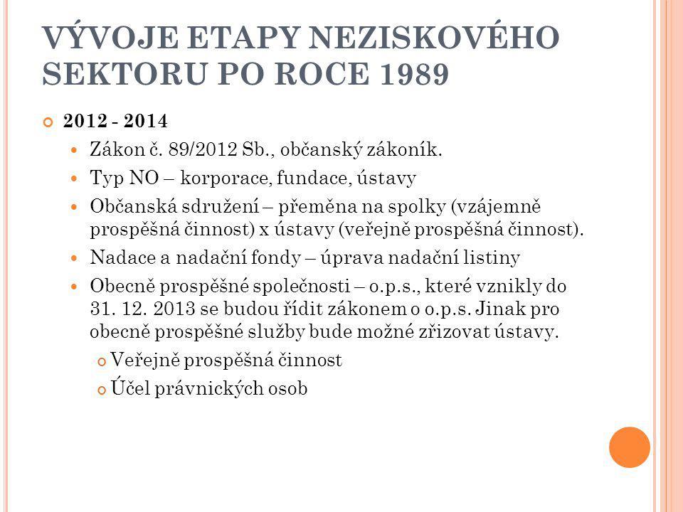 VÝVOJE ETAPY NEZISKOVÉHO SEKTORU PO ROCE 1989 2012 - 2014 Zákon č. 89/2012 Sb., občanský zákoník. Typ NO – korporace, fundace, ústavy Občanská sdružen