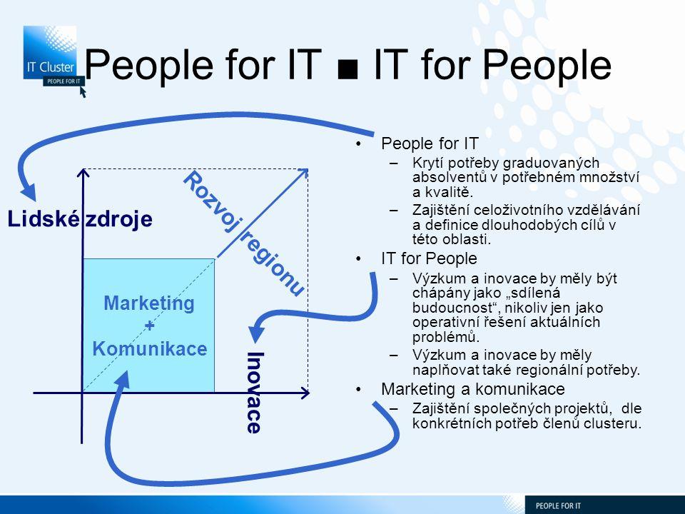 People for IT ■ IT for People People for IT –Krytí potřeby graduovaných absolventů v potřebném množství a kvalitě.