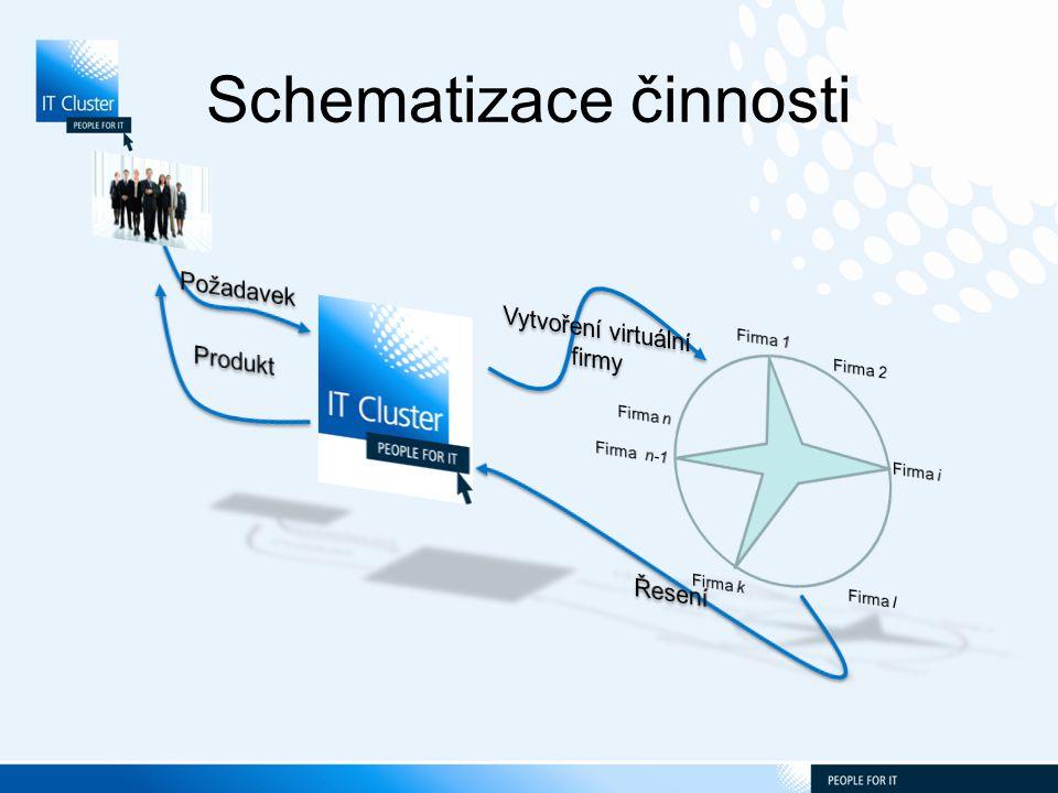 ITCluster + IT4People + People4IT Značka ITCluster Rozvoj Regionu