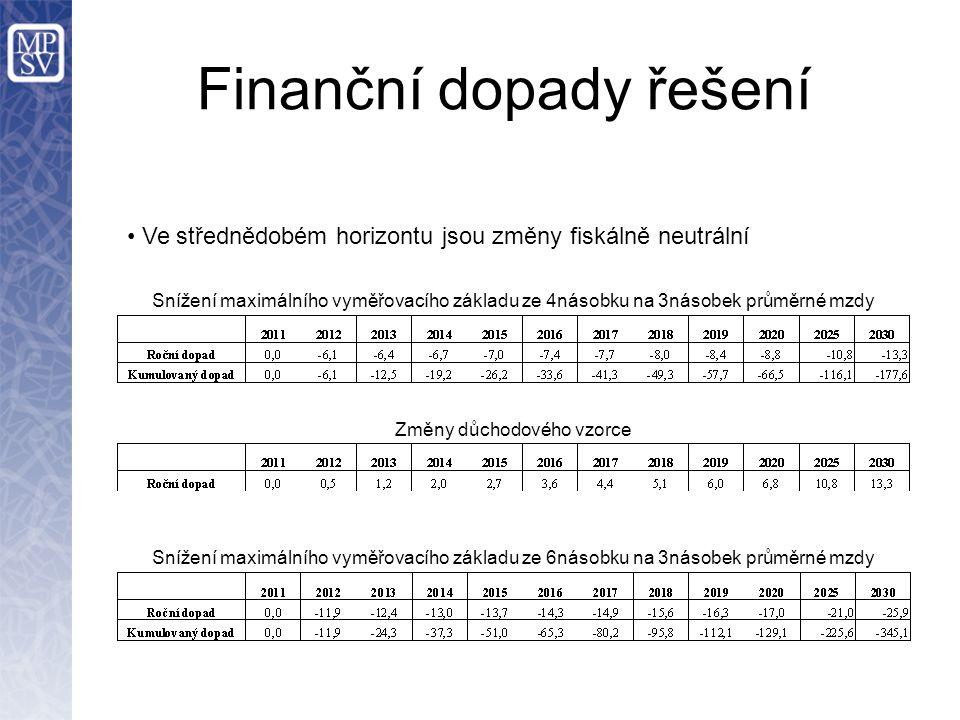 Finanční dopady řešení Snížení maximálního vyměřovacího základu ze 4násobku na 3násobek průměrné mzdy Změny důchodového vzorce Snížení maximálního vyměřovacího základu ze 6násobku na 3násobek průměrné mzdy Ve střednědobém horizontu jsou změny fiskálně neutrální