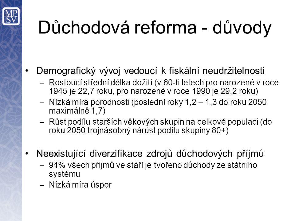 Důchodová reforma - důvody Demografický vývoj vedoucí k fiskální neudržitelnosti –Rostoucí střední délka dožití (v 60-ti letech pro narozené v roce 19