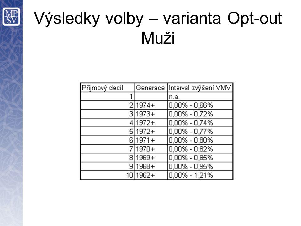 Výsledky volby – varianta Opt-out Muži