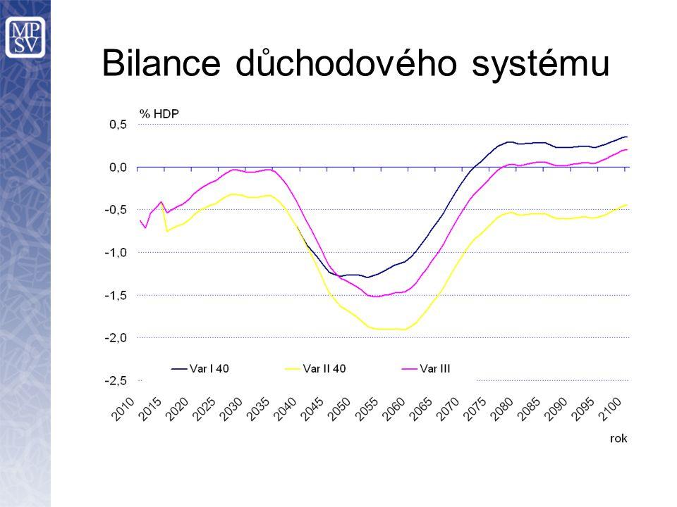 Bilance důchodového systému