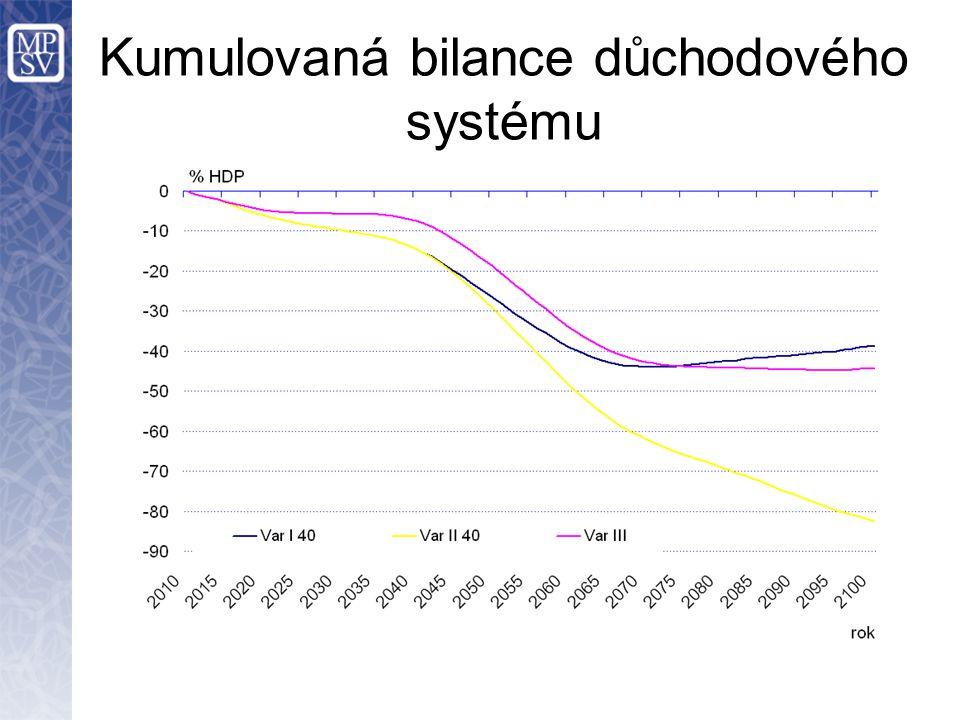 Kumulovaná bilance důchodového systému