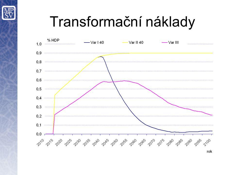 Transformační náklady