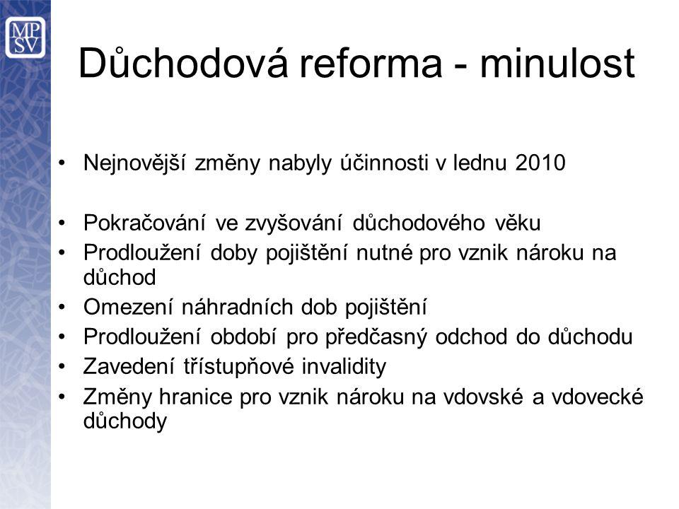 Důchodová reforma - minulost Nejnovější změny nabyly účinnosti v lednu 2010 Pokračování ve zvyšování důchodového věku Prodloužení doby pojištění nutné
