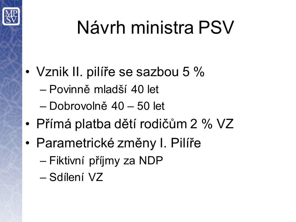 Návrh ministra PSV Vznik II. pilíře se sazbou 5 % –Povinně mladší 40 let –Dobrovolně 40 – 50 let Přímá platba dětí rodičům 2 % VZ Parametrické změny I