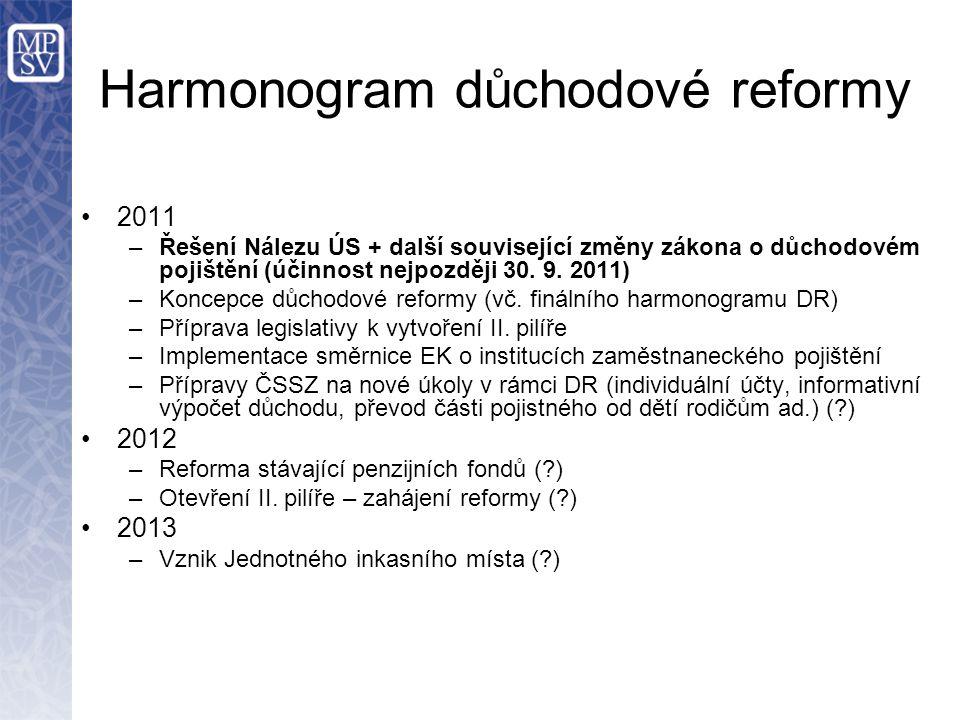 Harmonogram důchodové reformy 2011 –Řešení Nálezu ÚS + další související změny zákona o důchodovém pojištění (účinnost nejpozději 30. 9. 2011) –Koncep