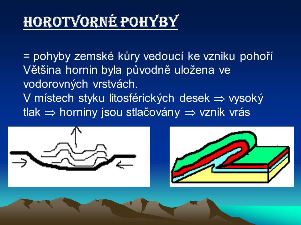 HOROTVORNÉ POHYBY = pohyby zemské kůry vedoucí ke vzniku pohoří Většina hornin byla původně uložena ve vodorovných vrstvách. V místech styku litosféri