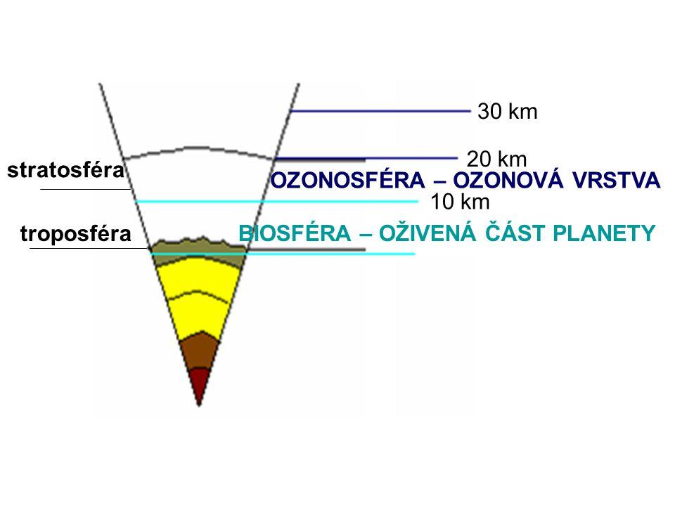 OZONOSFÉRA – OZONOVÁ VRSTVA BIOSFÉRA – OŽIVENÁ ČÁST PLANETY 30 km 10 km 20 km troposféra stratosféra