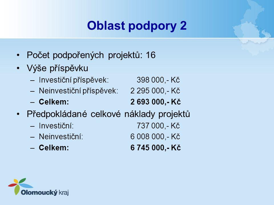 Oblast podpory 2 Počet podpořených projektů: 16 Výše příspěvku –Investiční příspěvek: 398 000,- Kč –Neinvestiční příspěvek: 2 295 000,- Kč –Celkem: 2