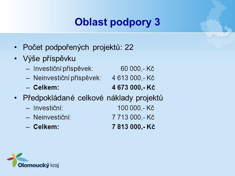 Oblast podpory 3 Počet podpořených projektů: 22 Výše příspěvku –Investiční příspěvek: 60 000,- Kč –Neinvestiční příspěvek: 4 613 000,- Kč –Celkem: 4 6