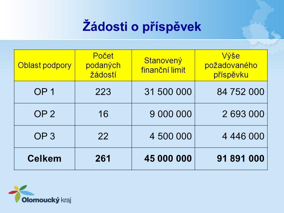 Žádosti o příspěvek Oblast podpory Počet podaných žádostí Stanovený finanční limit Výše požadovaného příspěvku OP 122331 500 00084 752 000 OP 2169 000
